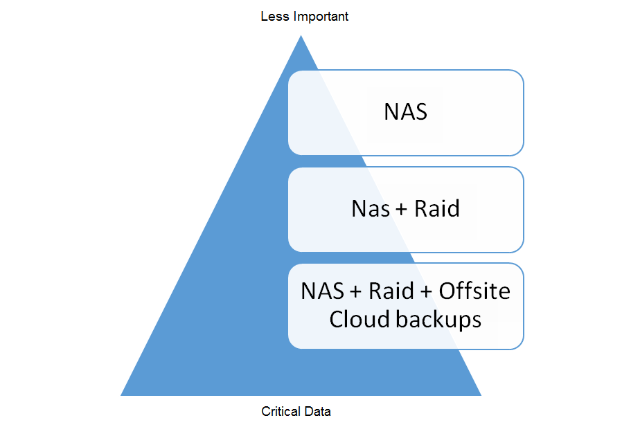A snapshot of Disaster Recovery & Backup architecture