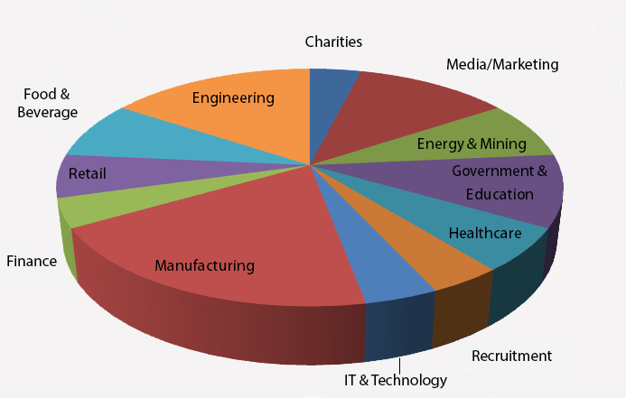 PCSOS Clients by Industry Snapshot 2015